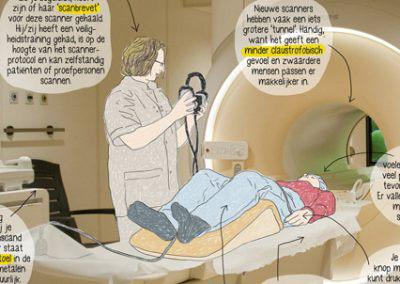 LUMC Magazine – Infographic MRI scanner